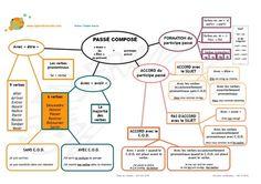 Le passé composé (carte mentale) | POURQUOI PAS... EN FRANÇAIS ? | Scoop.it
