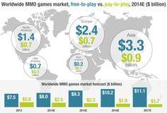 MMOs f2p versus paid