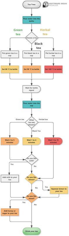 Flowchart, Line Chart, Tea Cups, How To Make, Cup Of Tea