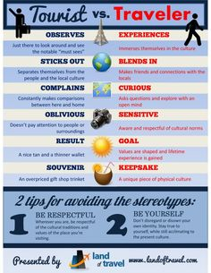 Tourist vs. Traveler Infographic | Which are you? | #travel #infographics