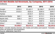 #Twitter generará más ingresos por publicidad móvil que #Facebook en 2012