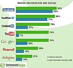 Social Media - Digital Influence: Blogs Beat Social Networks for Driving Purchases : MarketingProfs Article