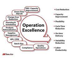 Afbeeldingsresultaat voor operational excellence