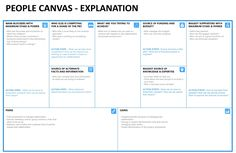 Make your next project a success: The People Canvas | by Asim Mehr | Medium