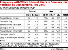 Millennials Drive YouTube Viewing in Germany - eMarketer