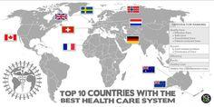 Top 10 Health Care System in the World - Igea - Luca Dezzani