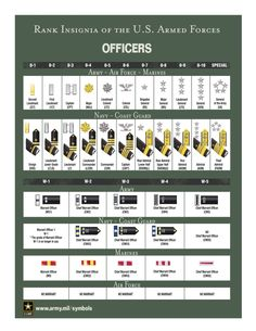 Military Rank and Insignia