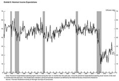 Janet Yellen explains our crummy recovery in three charts photo