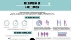 Infografía: La anatomía del freelancer