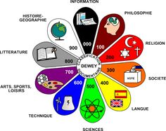 Au CDI, les livres documentaires sont classés par thèmes (selon la classification Dewey)