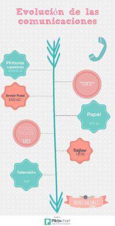 Infografía sobre la evolución de las comunicaciones realizada con piktochart.com