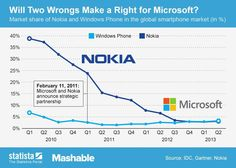♥✤♥ #Nokia Has Lost 20% of #Smartphone Market Since #Microsoft Partnership ♥✤♥ @Zoe Fox Nokia's share of smartphone market has been in rapid decline for several years. While at start of 2010 nearly 40% of smartphone owners used Nokia devices, the company's market share has plummeted to below 5%. A full 20% of Nokia's market share decline occurred after Feb. 11, 2011, announcement of partnership with Microsoft  #WTF #OMG #weird #bizarre #Strange #Odd #social #media #Tech #techno