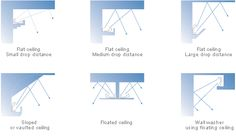 Cove lighting configurations including sloped ceilings.