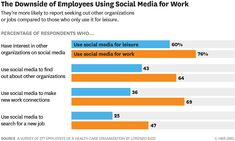 Employees Who Use Social Media for Work Are More Engaged — but Also More Likely to Leave Their Jobs Social Business, Social Media, Organization, Getting Organized, Organisation, Tejidos, Social Networks, Social Media Tips