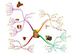 Here is a handy Mind Map from the ThinkBuzan Blog which helps plan family meals by exploring different nutritional food groups. Find out how to create your own Meal Planner Mind Map here http://blog.thinkbuzan.com/how-to/4-tips-to-get-your-children-back-to-school-no-fuss-no-muss