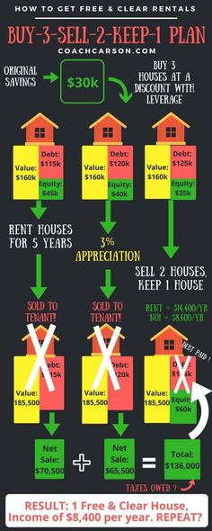 The Plan - How to Get Rental Properties Free & Clear Rental Property Investing Real Estate Business, Real Estate Investor, Real Estate Marketing, Investing In Real Estate, Business Money, Business Baby, Business Planner, Selling Real Estate, Business Marketing