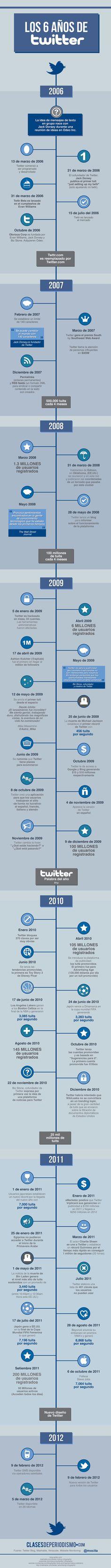 Desde Clases de Periodismo hoy os dejamos esta infografía de como han sido los seis años de Twitter. | Infografías Socialmedia Network