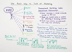 The Best Way to Suck at Marketing - Whiteboard Friday - Moz