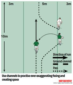 Rugby Coaching, Rugby Games, Rugby Training, Rugby League, Drills, Sports, Hs Sports, Rugby Workout, Drill