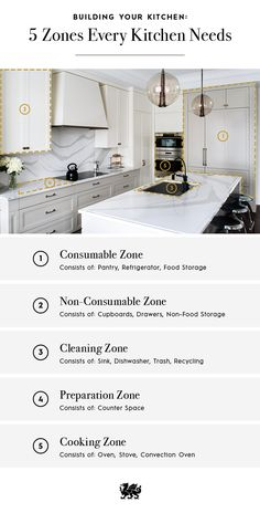 There are five key zones to consider when designing your kitchen, so there will… Kitchen Board, Design Your Kitchen, Kitchen Decor, Kitchen Ideas, Kitchen Stuff, Kitchen Organization, Organizing, Decoration, Home Interior Design