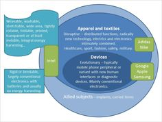 Wearable Technology 2014-2024: Technologies, Markets, Forecasts: IDTechEx