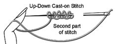 Yep! Their up-down cast-on stitch is basically needle tatting in fabric. I thoguht so!