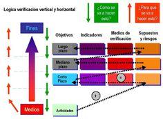 marco lógico lógica de verificacion