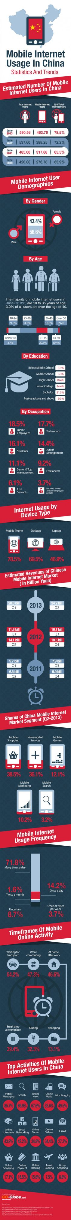 Mobile Internet Usage In China � Statistics And Trends