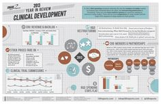 Clinical Development Year in Review (2013) | Visual.ly