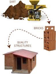 compressed earth block details ile ilgili görsel sonucu