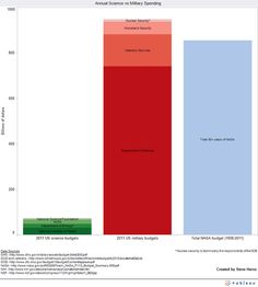 Annual Science Spending Vs. Annual Military Spending:   30 Charts You Didnu0027t