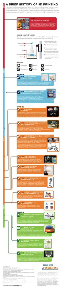A Brief History of 3D Printing Infographic - Best Infographics Maybe something for 3D Printer Chat?