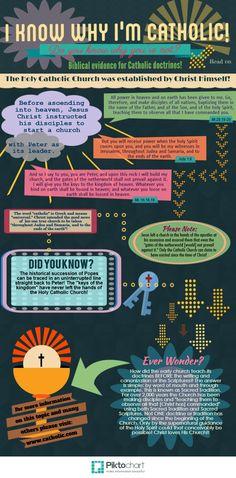 I Know Why I'm Catholic! | Piktochart Infographic Editor