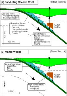The subducted crust and mantle contains a heterogeneous distribution of hydrous metamorphic minerals. These minerals break down during subduction, producing fluids that reach the mantle wedge and cause melting of the mantle peridotite (the introduction of H2O lower the solidus)
