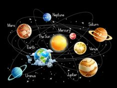 Solar System Planets Stars and Milky Way Galaxy Space Gaming Mouse Pad, Solar System Planets, Our Solar System, Ciel Sombre, Planeta Venus, Solar System Poster, Planet For Kids, Sun And Earth, Vedic Astrology, Galaxy Space
