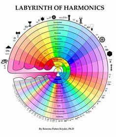 Google Image Result for http://creative-harmonics.org/storefront/images/categories/labyrinth-harmonics.jpg