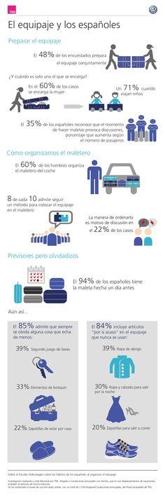 El equipaje y los españoles. Infografía realizada para el estudio Volkswagen sobre los hábitos de los españoles al realizar el equipaje.