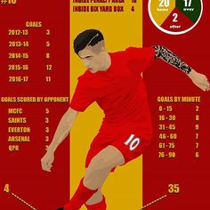 Philippe Coutinho (@phil.coutinho) #LFC infographic. Tag him below! ------------------------------------------------------------------------------ #LFC #Liverpool #LiverpoolFC #YNWA #Coutinho #Brazil #Brazilian #Merseyside #Kop #Klopp #Anfield #Infographic #Info #Football #Footy #Futbol #Soccer #Photoshop #Art #Illustration #Graphics #USA #England #Firmino #Samba