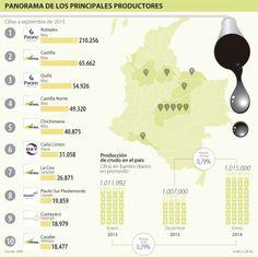 Petróleo, panorama de los principales productores #Mineríahidrocarburos
