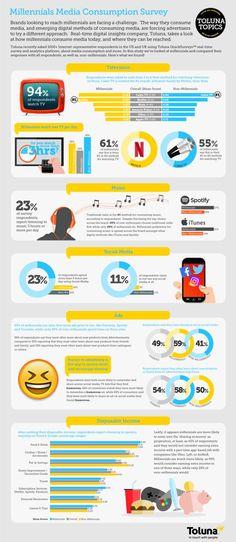 Millennial Media Consumption: TV, Music, Social Media, Ads | Infographic