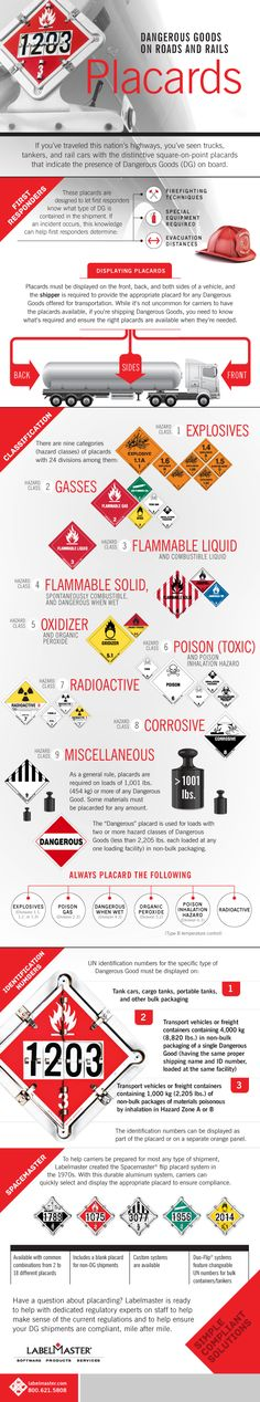 Maintaining compliance with Dangerous Goods regulations doesn't stop with packaging and labeling. Shippers need to be aware of placarding requirements before putting their shipments into commerce. #hazmat blog.labelmaster.com