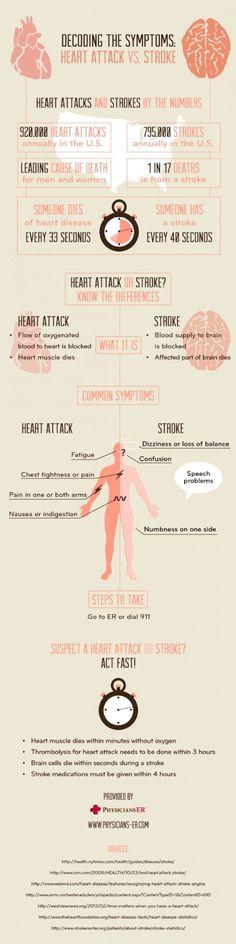 Decoding the Symptoms: Heart Attack vs. Stroke