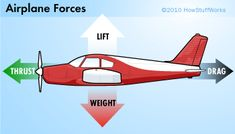 How do planes fly? Thrust and Drag - The Glorious Flight More