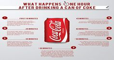 Drink 1 Can of Coke and This Happens to Your Body in 1 Hour!