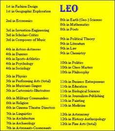 Leo Birthdays ~ Rank of Sign by Field of Fame of Famous People