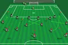 Try this very simple passing progression with your young players. This sequence will provide your players with the opportunity to focus on passing and receiving technique, creating space, movement …