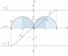 Halbkreise, Integralfunktion F skizzieren - Grafik 4