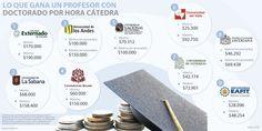 En Colombia, un profesor con doctorado puede ganar hasta $190.000 por hora