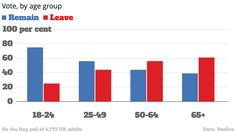 How old people have screwed over the younger generation - in three charts