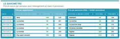 Le baromètre des prix - 8 avril 2013